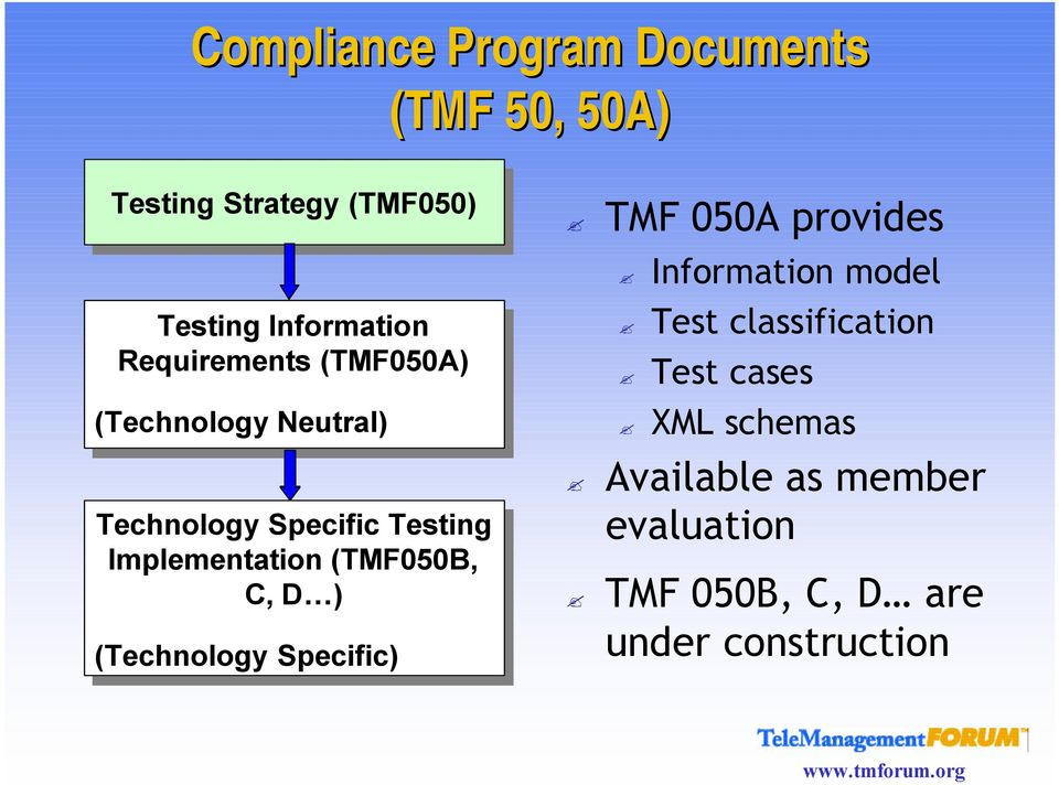D ) ) ( Specific) TMF 050A provides Information model Test classification Test