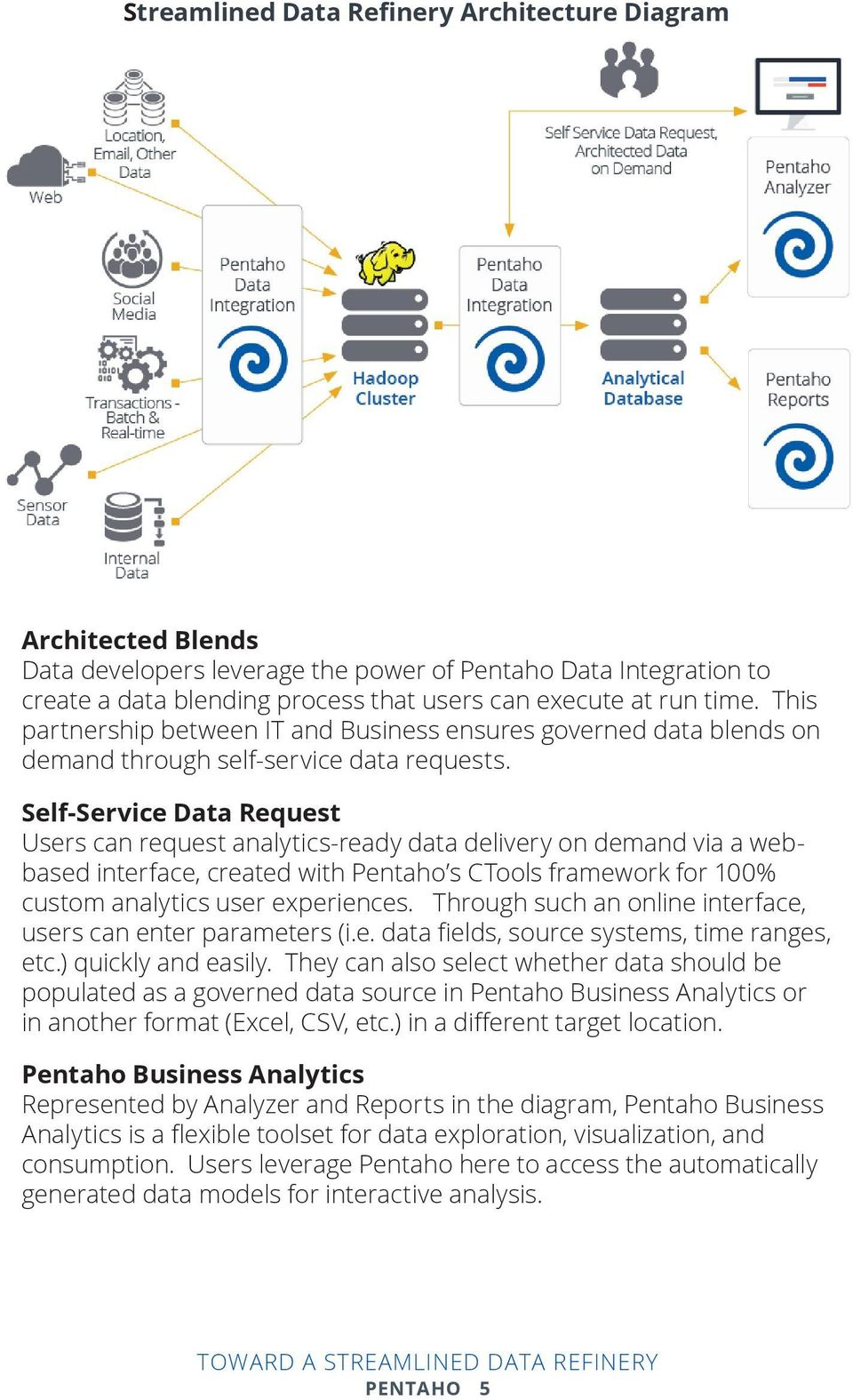 Self-Service Data Request Users can request analytics-ready data delivery on demand via a webbased interface, created with Pentaho s CTools framework for 100% custom analytics user experiences.