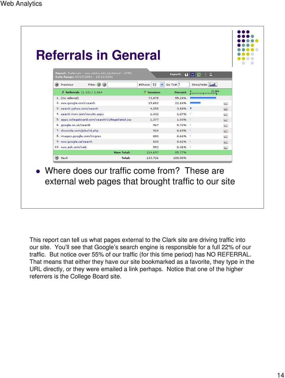 into our site. You ll see that Google s search engine is responsible for a full 22% of our traffic.