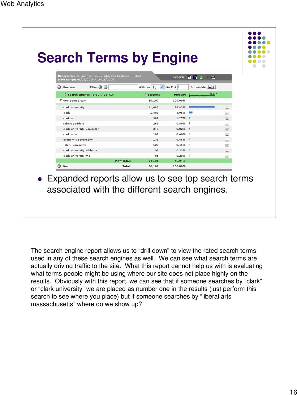 We can see what search terms are actually driving traffic to the site.
