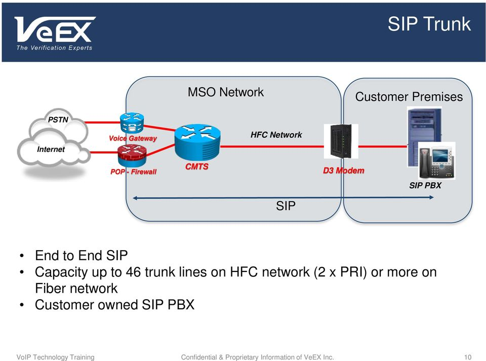 lines on HFC network (2 x PRI) or more on Fiber network Customer owned SIP PBX