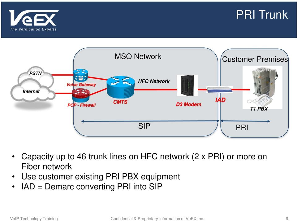 x PRI) or more on Fiber network Use customer existing PRI PBX equipment IAD = Demarc