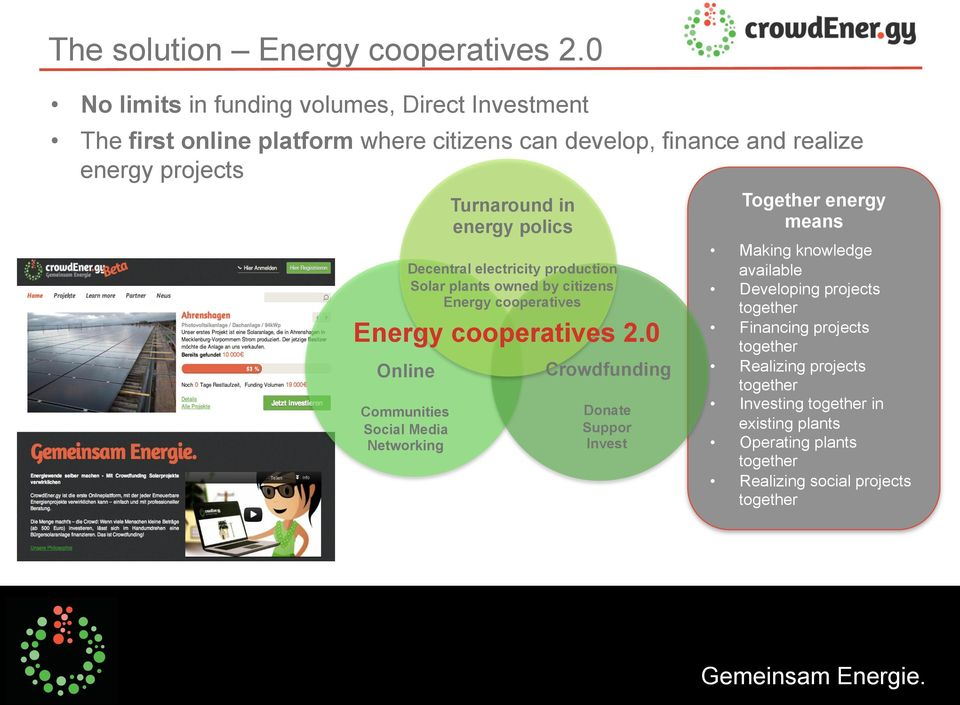 2.0 Online Communities Social Media Networking Turnaround in energy polics Decentral electricity production Solar plants owned by citizens Energy cooperatives