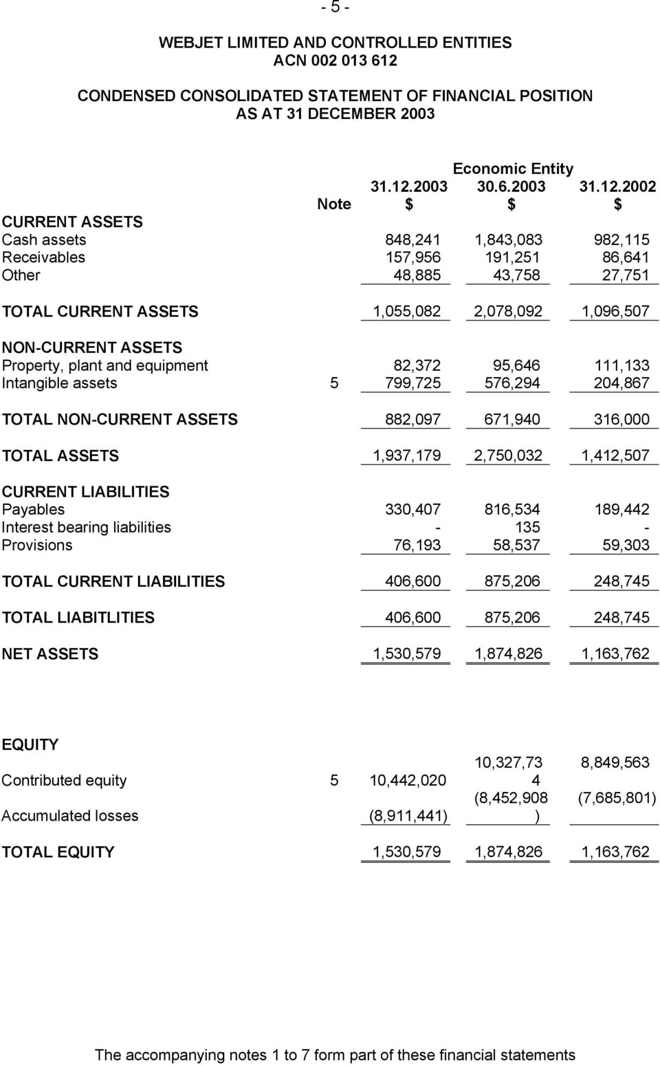 2002 Note CURRENT ASSETS Cash assets 848,241 1,843,083 982,115 Receivables 157,956 191,251 86,641 Other 48,885 43,758 27,751 TOTAL CURRENT ASSETS 1,055,082 2,078,092 1,096,507 NON-CURRENT ASSETS