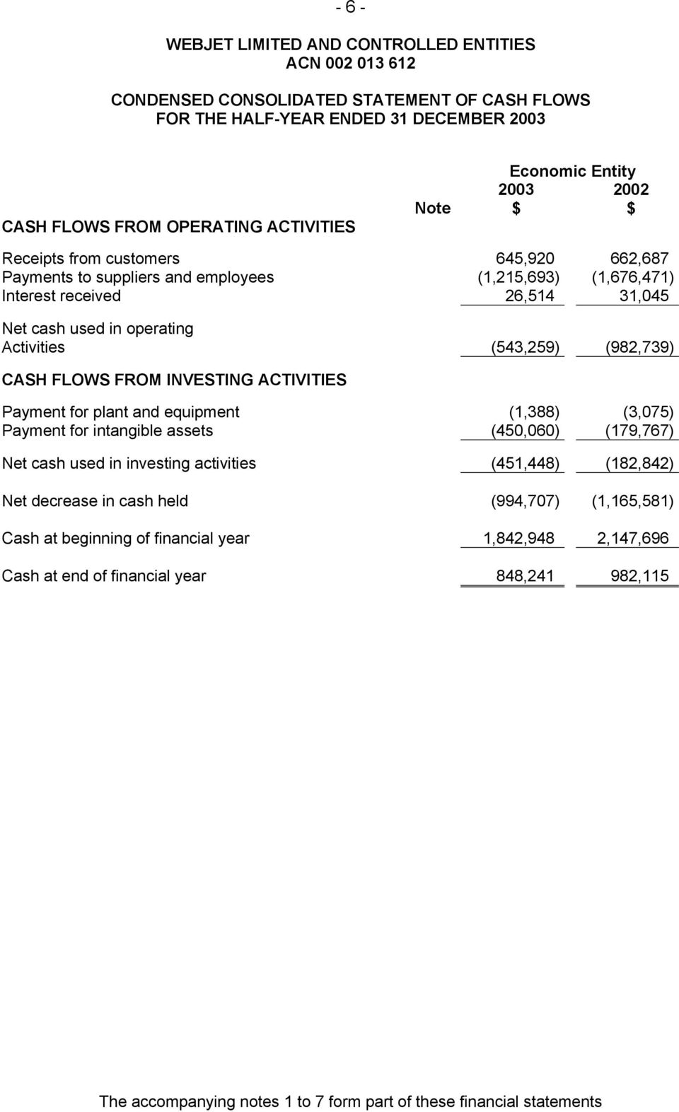 INVESTING ACTIVITIES Payment for plant and equipment (1,388) (3,075) Payment for intangible assets (450,060) (179,767) Net cash used in investing activities (451,448) (182,842) Net decrease