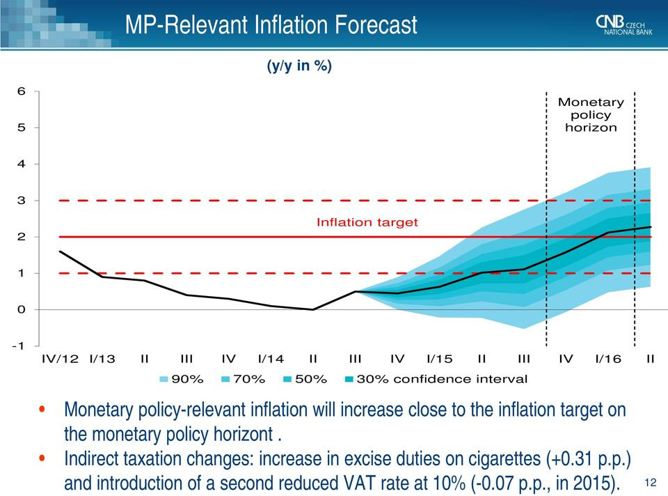 increase close to the inflation target on the monetary policy horizont.