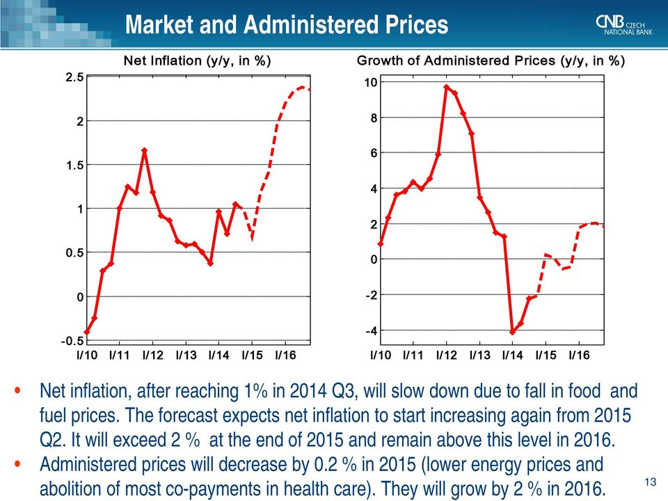 prices. The forecast expects net inflation to start increasing again from 5 Q.