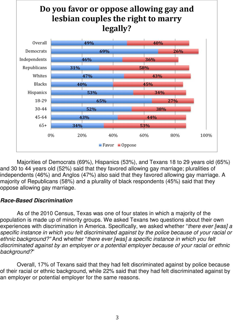 Favor Oppose Majorities of Democrats (69%), Hispanics (53%), and Texans 18 to 29 years old (65%) and 30 to 44 years old (52%) said that they favored allowing gay marriage; pluralities of independents