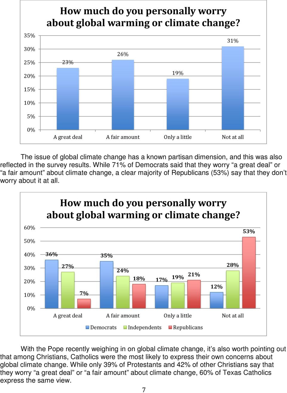 While 71% of Democrats said that they worry a great deal or a fair amount about climate change, a clear majority of Republicans (53%) say that they don t worry about it at all.