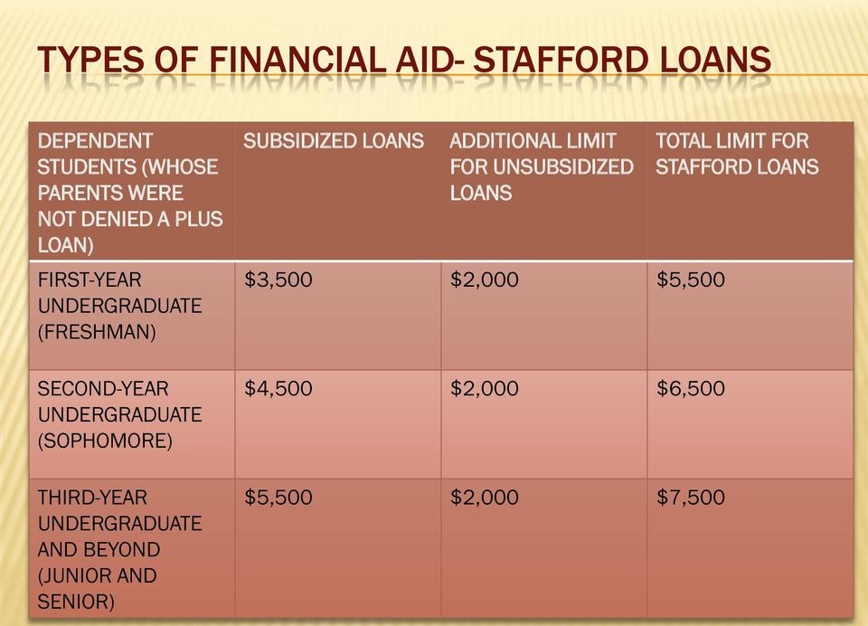 UNDERGRADUATE AND BEYOND (JUNIOR AND SENIOR) SUBSIDIZED LOANS ADDITIONAL LIMIT FOR UNSUBSIDIZED