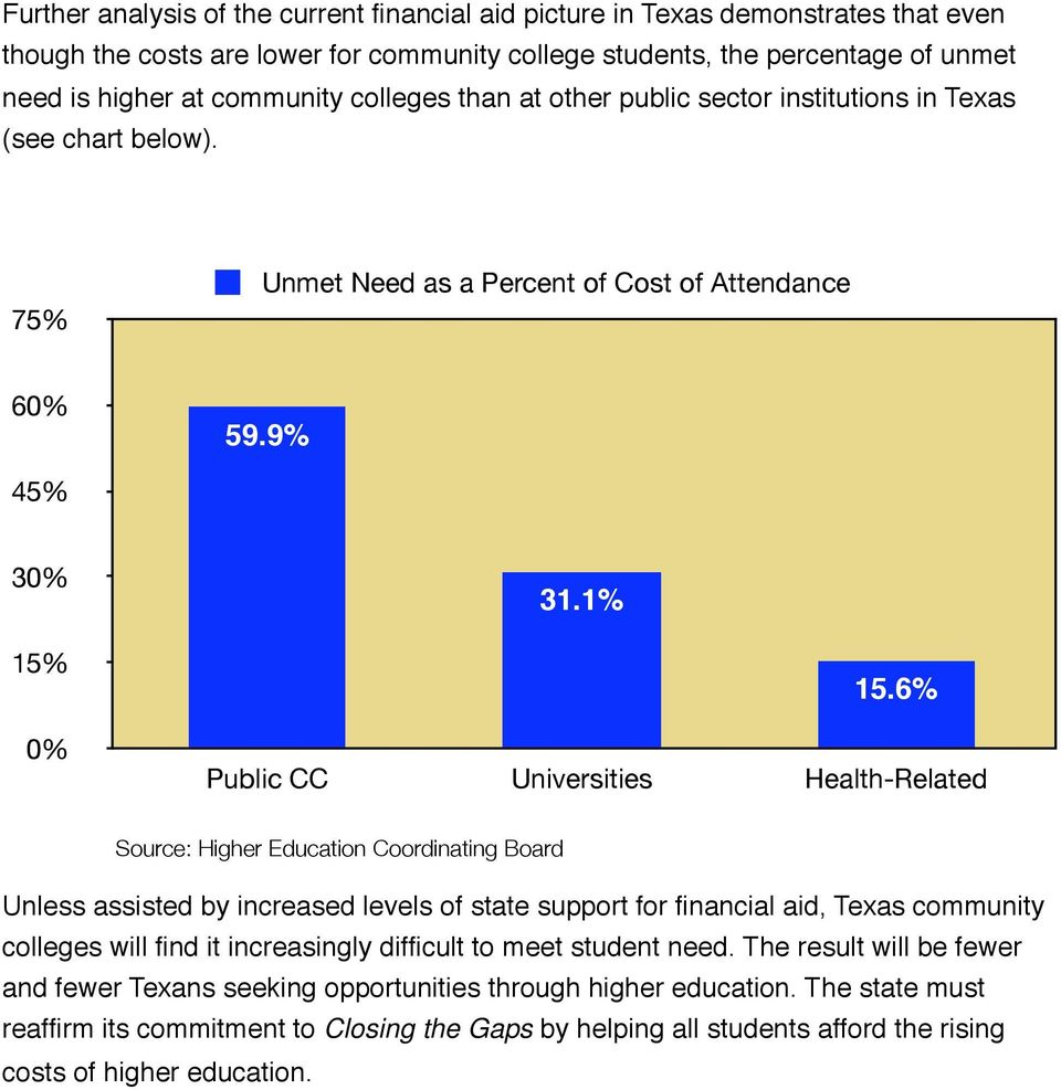 6% Public CC Universities Health-Related Source: Higher Education Coordinating Board Unless assisted by increased levels of state support for financial aid, Texas community colleges will find it
