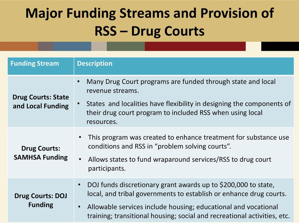 This program was created to enhance treatment for substance use conditions and RSS in problem solving courts. Allows states to fund wraparound services/rss to drug court participants.
