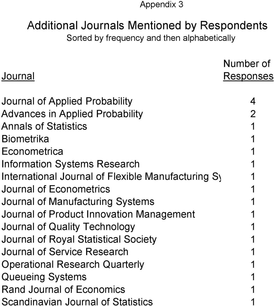 Systems1 Journal of Econometrics 1 Journal of Manufacturing Systems 1 Journal of Product Innovation Management 1 Journal of Quality Technology 1 Journal of Royal