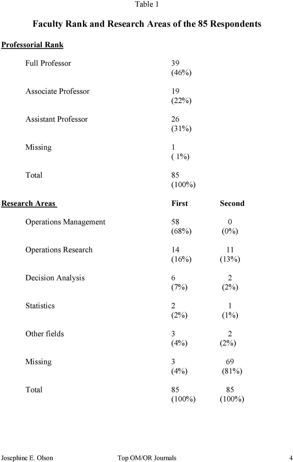 Operations Management 58 0 (68%) (0%) Operations Research 14 11 (16%) (13%) Decision Analysis 6 2 (7%) (2%)