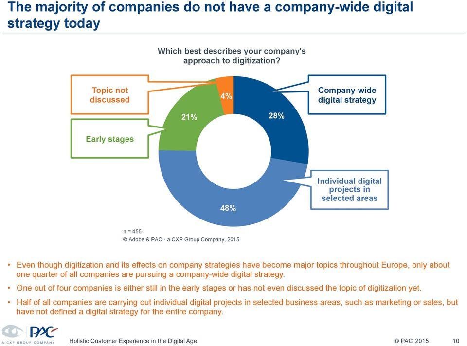 and its effects on company strategies have become major topics throughout Europe, only about one quarter of all companies are pursuing a company-wide digital strategy.
