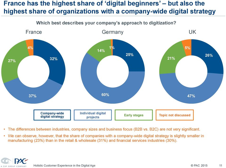 France Germany UK 27% 4% 32% 14% 1% 25% 21% 5% 26% 37% 60% 47% Company-wide digital strategy Individual digital projects Early stages Topic not discussed The differences between