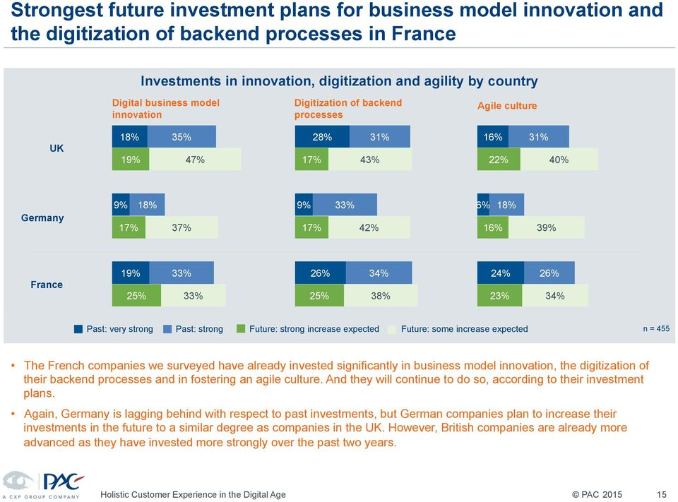 34% 38% 24% 23% 26% 34% Past: very strong Past: strong Future: strong increase expected Future: some increase expected n = 455 The French companies we surveyed have already invested significantly in