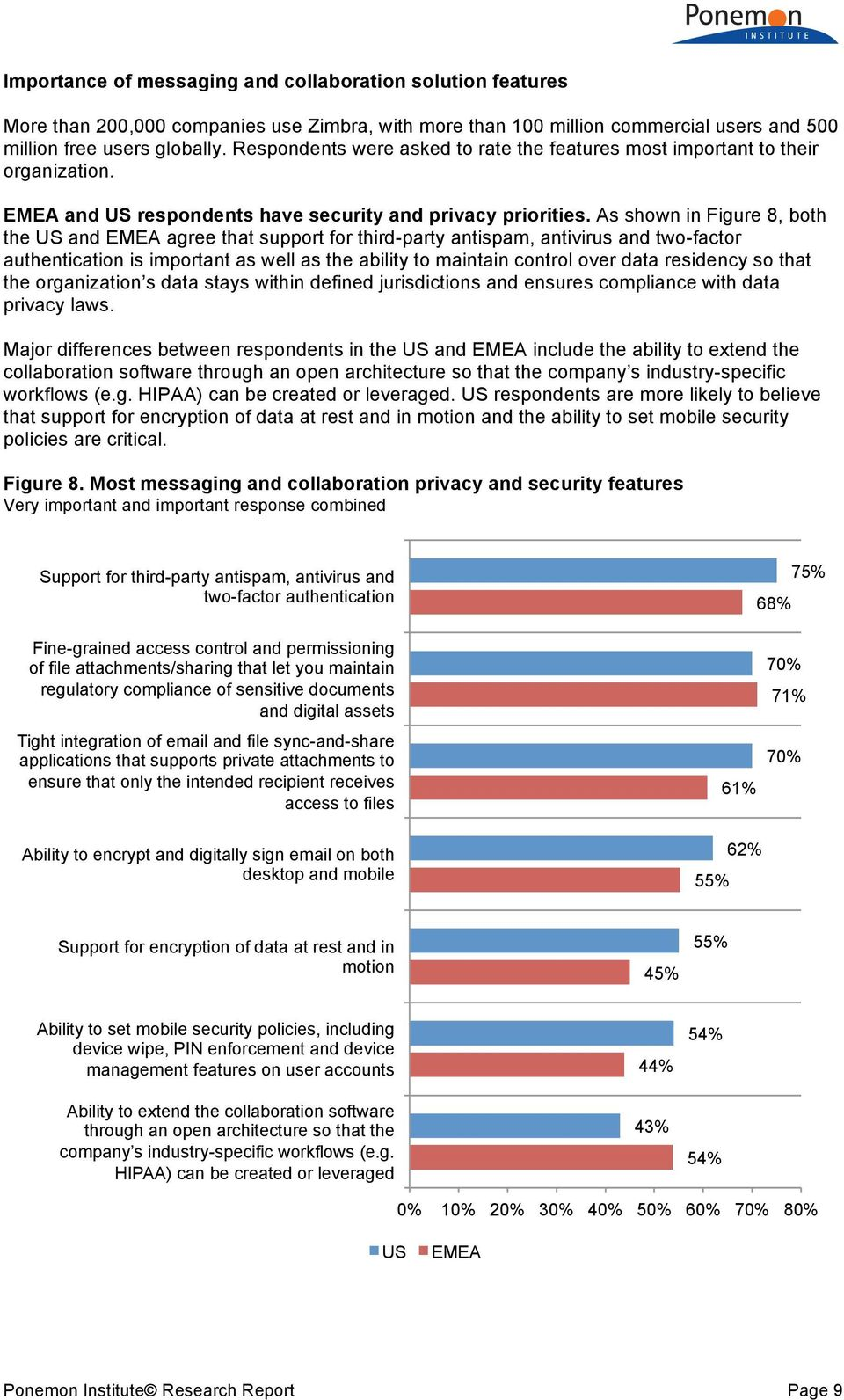 As shown in Figure 8, both the US and EMEA agree that support for third-party antispam, antivirus and two-factor authentication is important as well as the ability to maintain control over data