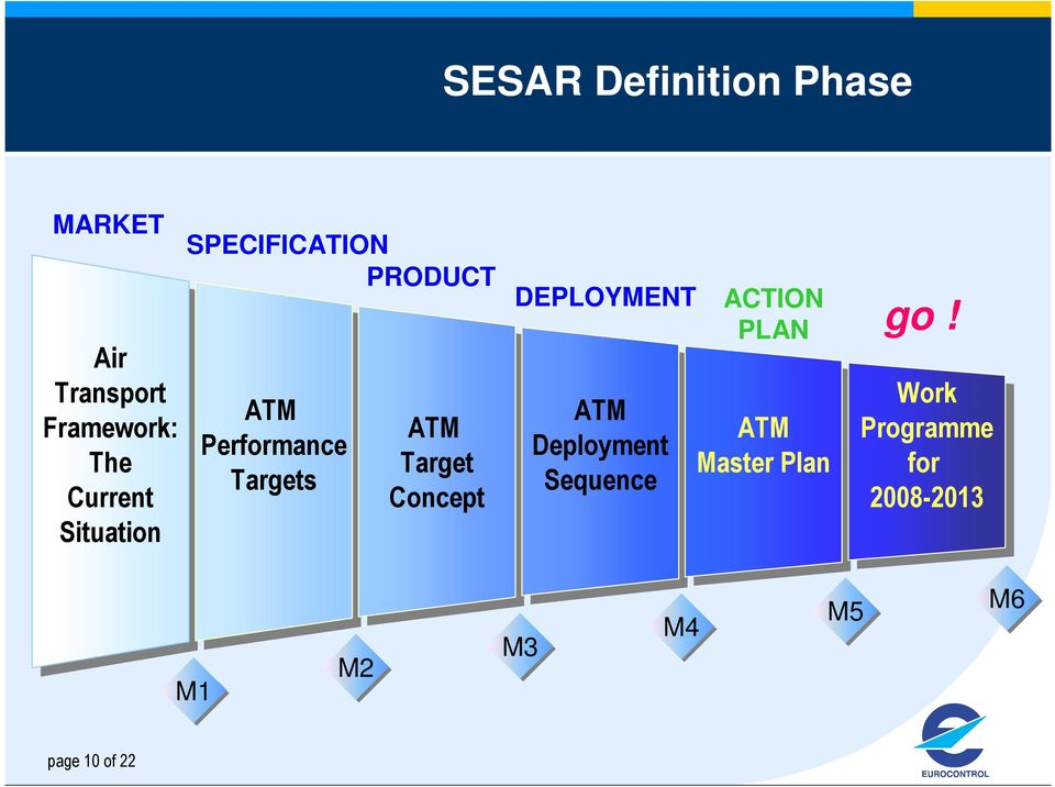 Concept DEPLOYMENT ATM ATM Deployment Sequence ACTION PLAN go!