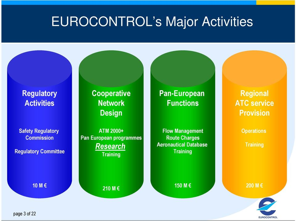 Regulatory Committee ATM 2000+ Pan European programmes Research Training Flow