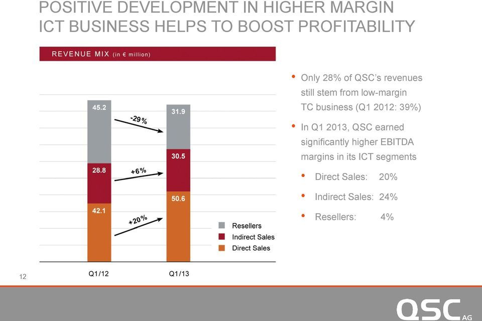 business (Q1 2012: 39%) In Q1 2013, QSC earned significantly higher