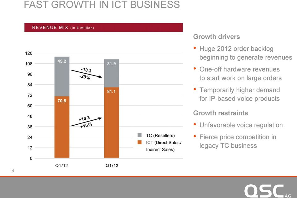 large orders Temporarily higher demand for IP-based voice products Growth