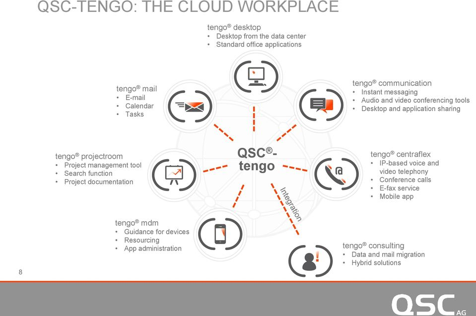 management tool Search function Project documentation QSC - tengo tengo centraflex IP-based voice and video telephony Conference calls