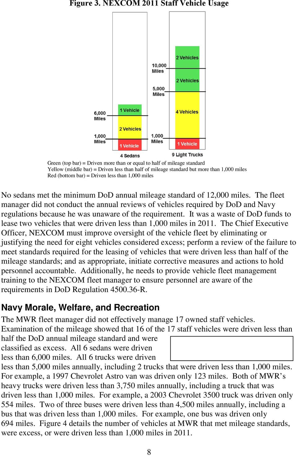 (bottom bar) = Driven less than 1,000 miles No sedans met the minimum DoD annual mileage standard of 12,000 miles.