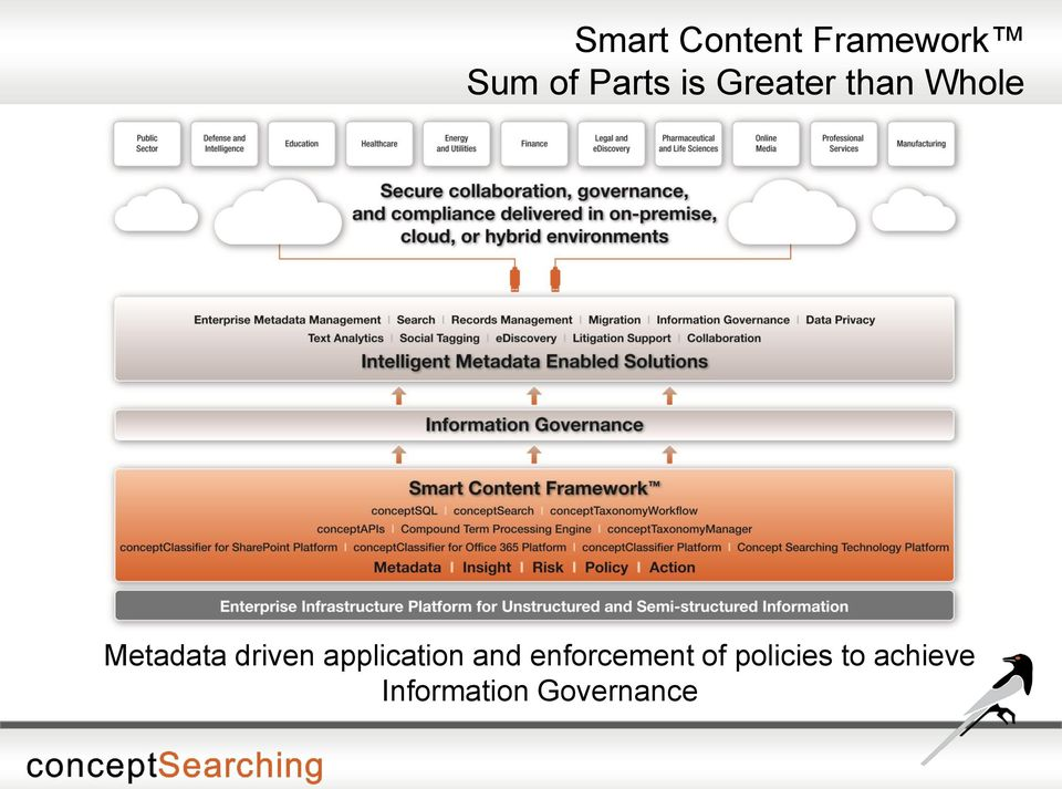 driven application and enforcement