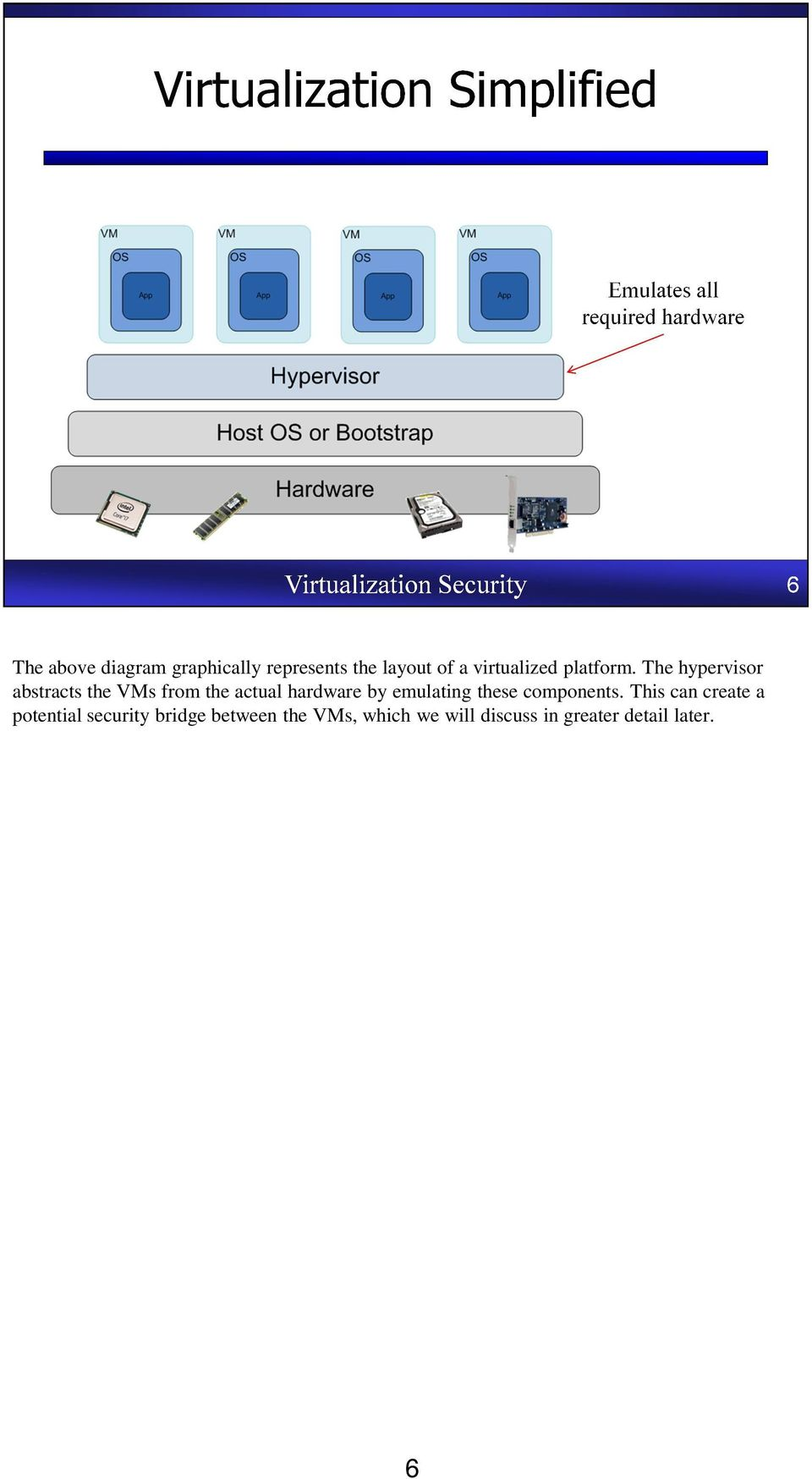 The hypervisor abstracts the VMs from the actual hardware by