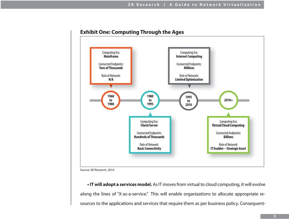 Endpoints: Billions Role of Network: Basic Connectivity Role of Network: IT Enabler Strategic Asset Source: ZK Research, 2014 IT will adopt a services model.