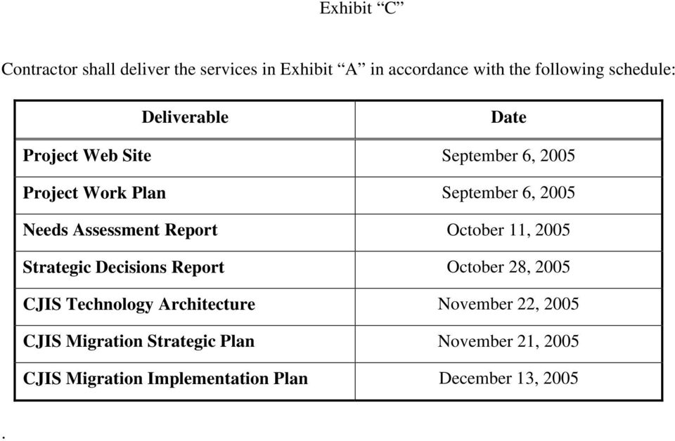 Report October 11, 2005 Strategic Decisions Report October 28, 2005 CJIS Technology Architecture November