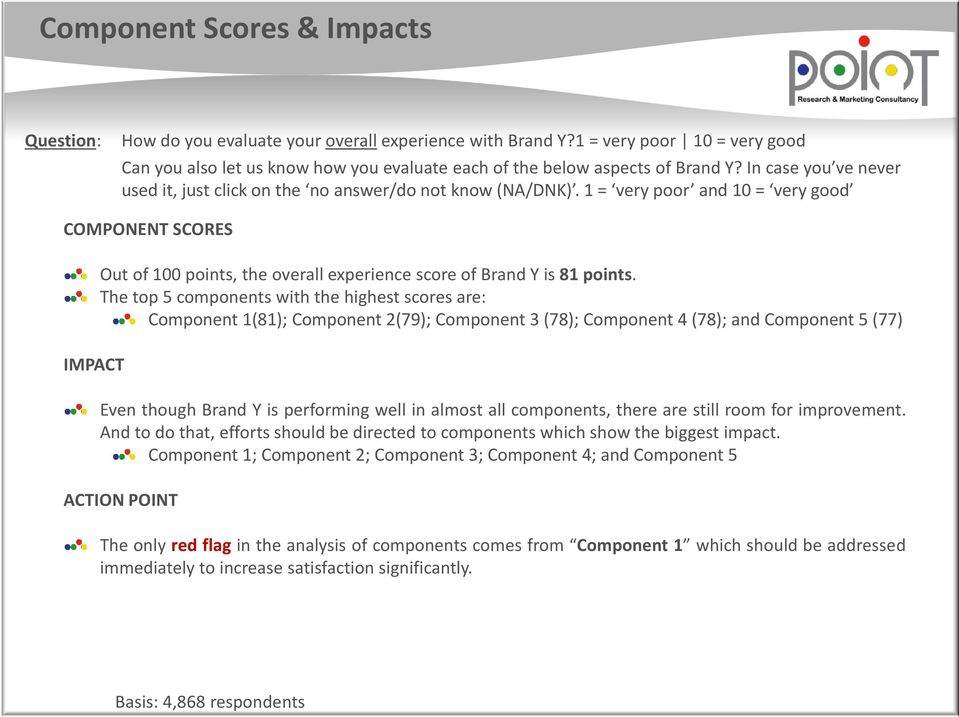 1 = very poor and 10 = very good COMPONENT SCORES IMPACT Out of 100 points, the overall experience score of Brand Y is 81 points.