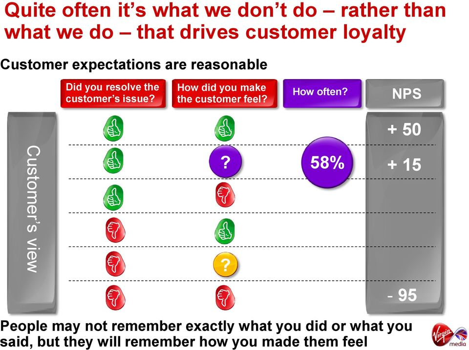 How did you make the customer feel? How often? NPS + 50 Customer s view?