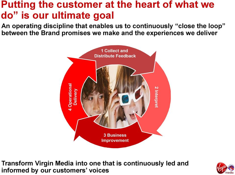 make and the experiences we deliver 1 Collect and Distribute Feedback 2 Interpret 3 Business