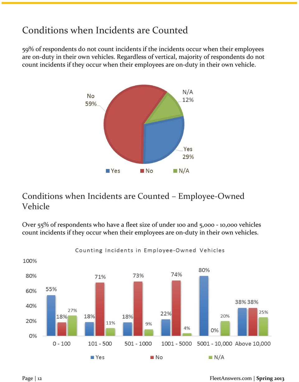 Regardless of vertical, majority of respondents do not count incidents if they occur when their employees are on-duty in their own vehicle.