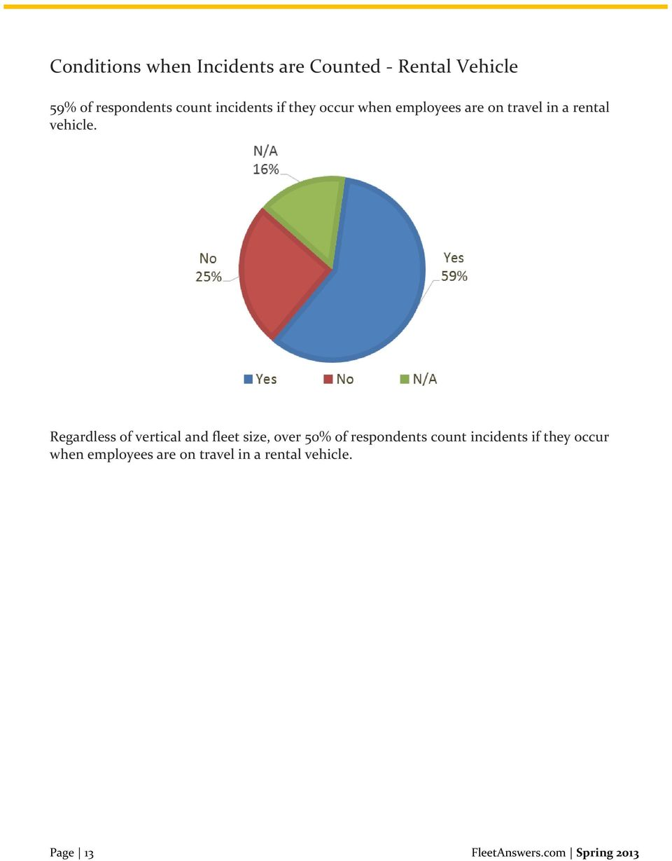Regardless of vertical and fleet size, over 50% of respondents count  Page 13