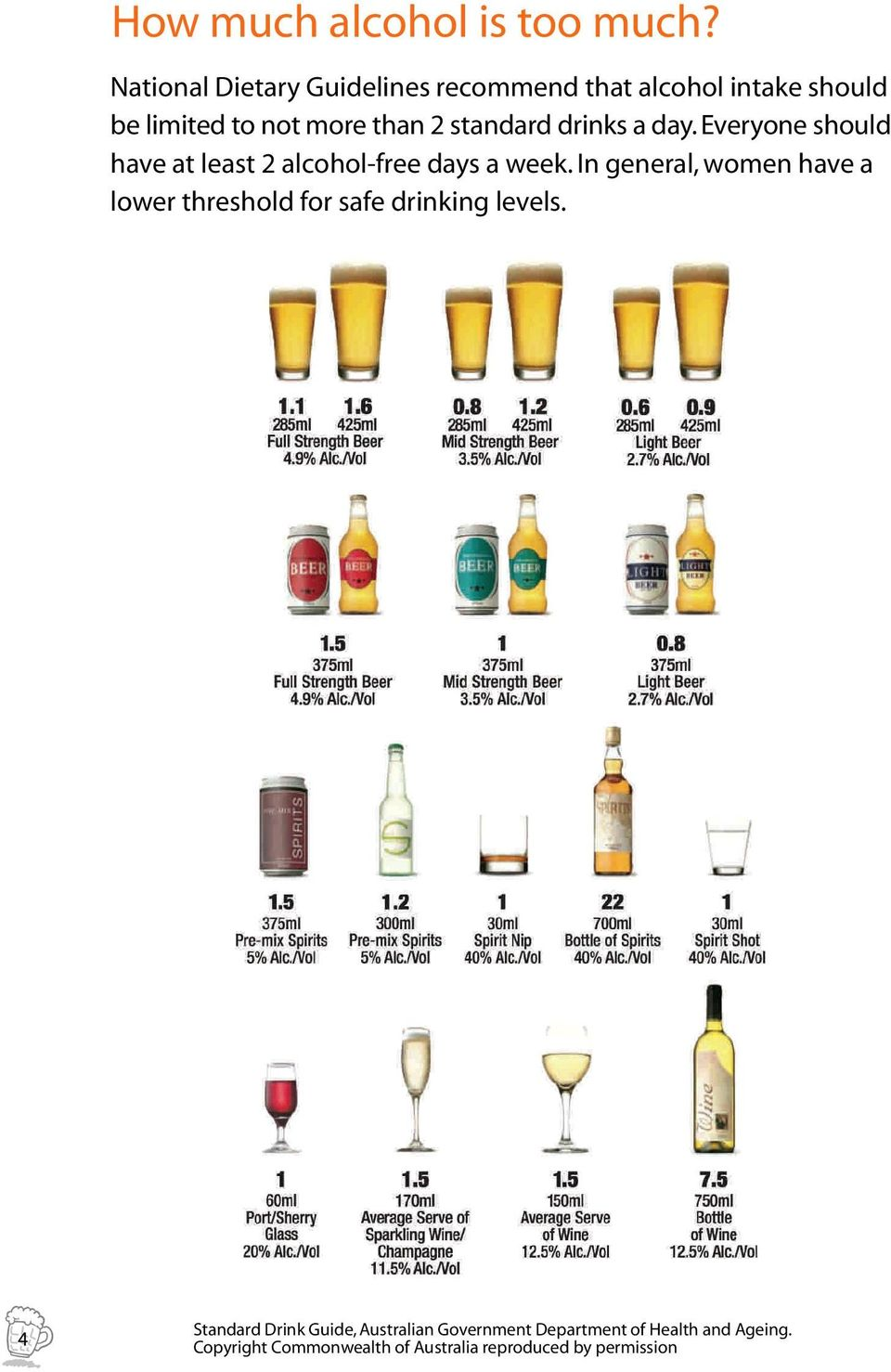 standard drinks a day. Everyone should have at least 2 alcohol-free days a week.
