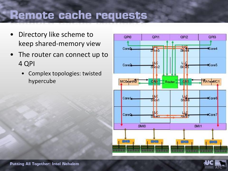 The router can connect up to 4 QPI
