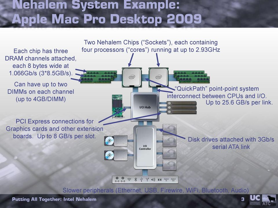 93GHz Can have up to two DIMMs on each channel (up to 4GB/DIMM) QuickPath point-point system interconnect between CPUs and I/O. Up to 25.
