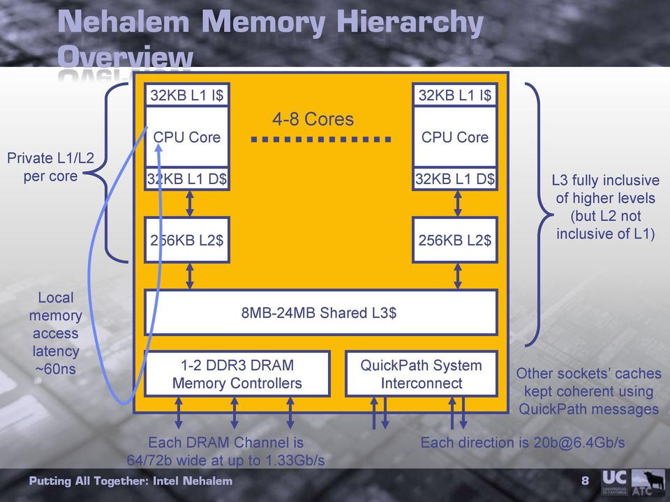 latency ~60ns 1-2 DDR3 DRAM Memory Controllers 8MB-24MB Shared L3$ QuickPath System Interconnect Other sockets caches