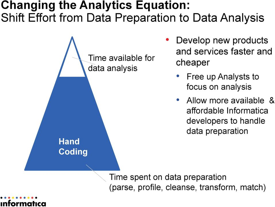 Free up Analysts to focus on analysis Allow more available & affordable Informatica developers