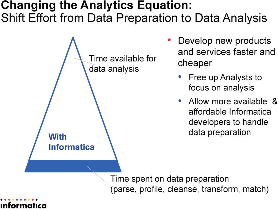 cheaper Free up Analysts to focus on analysis Allow more available & affordable Informatica
