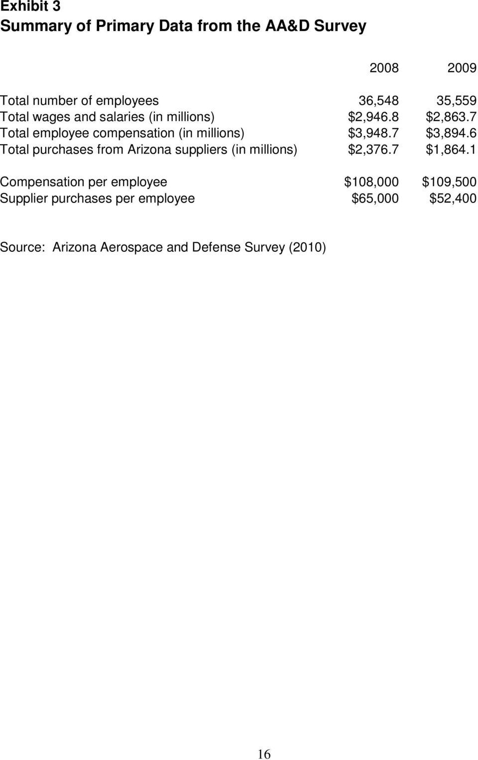 7 $3,894.6 Total purchases from Arizona suppliers (in millions) $2,376.7 $1,864.
