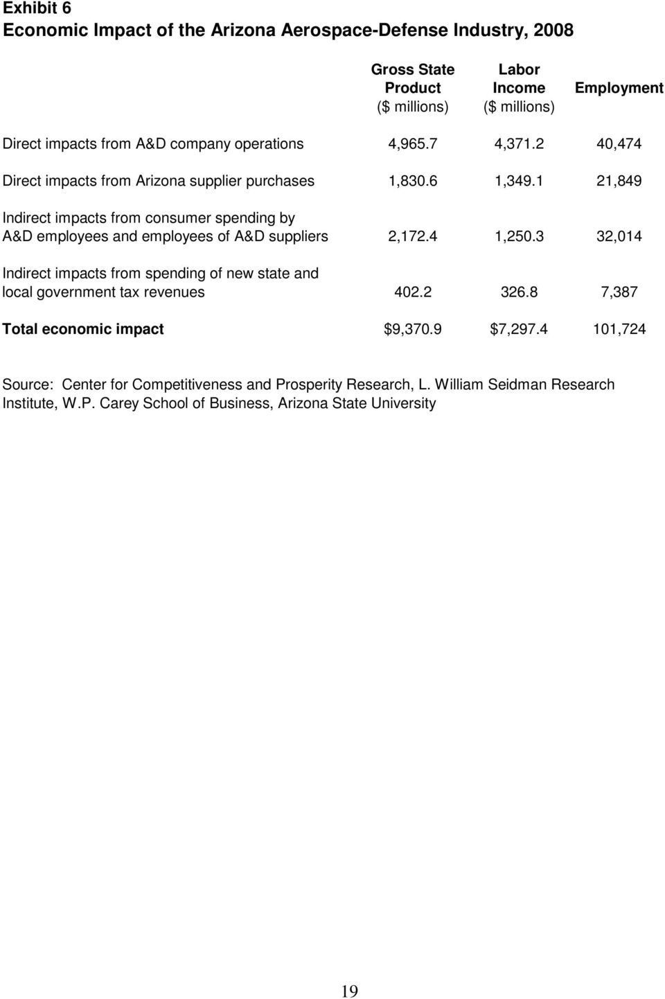 1 21,849 Indirect impacts from consumer spending by A&D employees and employees of A&D suppliers 2,172.4 1,250.