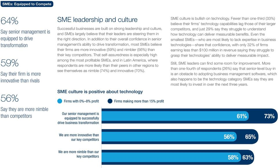 In addition to their overall confidence in senior management s ability to drive transformation, most SMEs believe their firms are more innovative (59%) and nimbler (56%) than their key competitors.