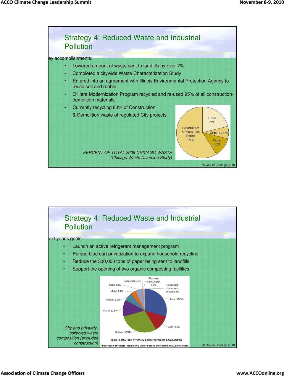 Demolition waste of regulated City projects PERCENT OF TOTAL 2009 CHICAGO WASTE (Chicago Waste Diversion Study) Strategy 4: Reduced Waste and Industrial Pollution Launch an active refrigerant