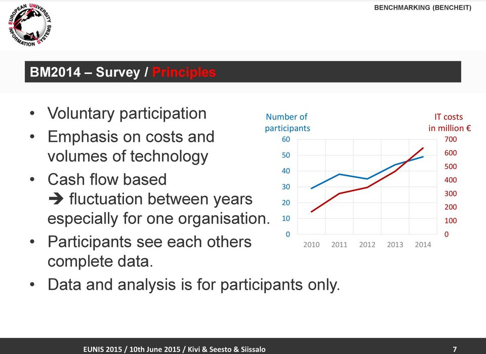 Number of participants Data and analysis is for participants only.