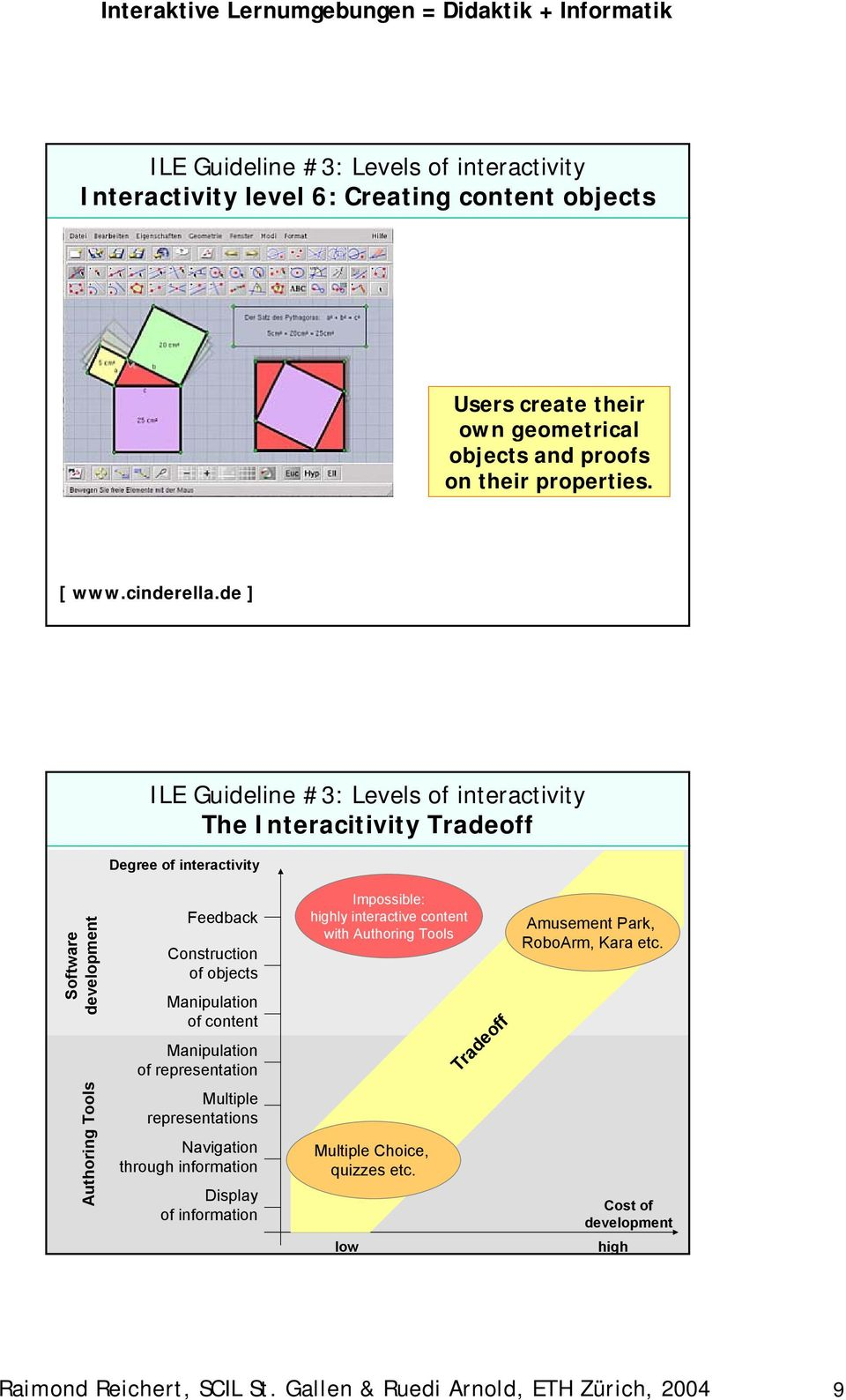 de ] ILE Guideline #3: Levels of interactivity The Interacitivity Tradeoff Degree of interactivity Software development Feedback Construction of objects