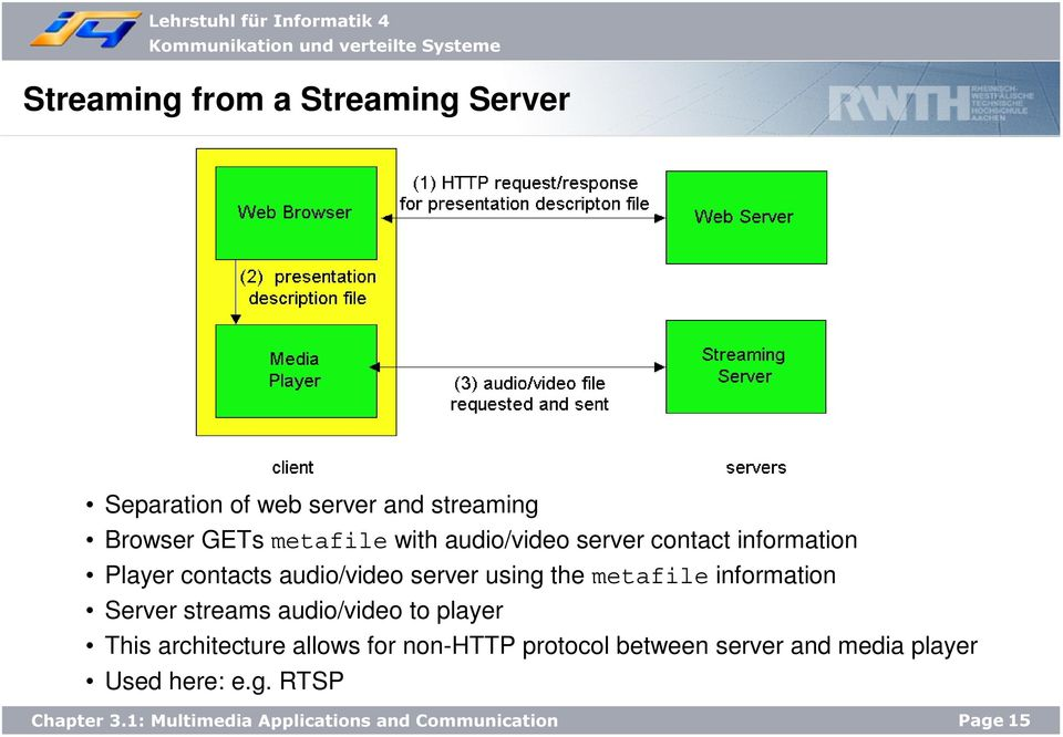 using the metafile information Server streams audio/video to player This architecture